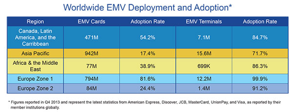 EMV technology has spread globally.